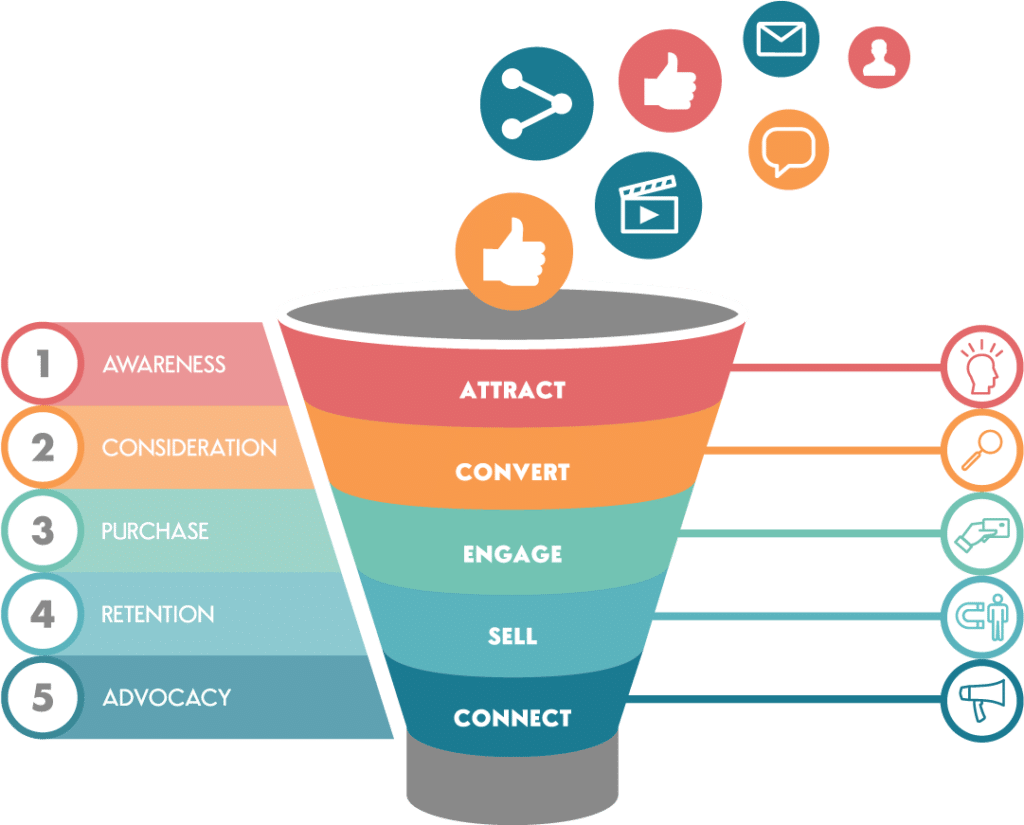 Redesign the Marketing Funnel